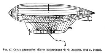 Схема дирижабля «Киев» (1911)